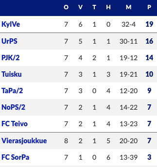 League table – Kutonen